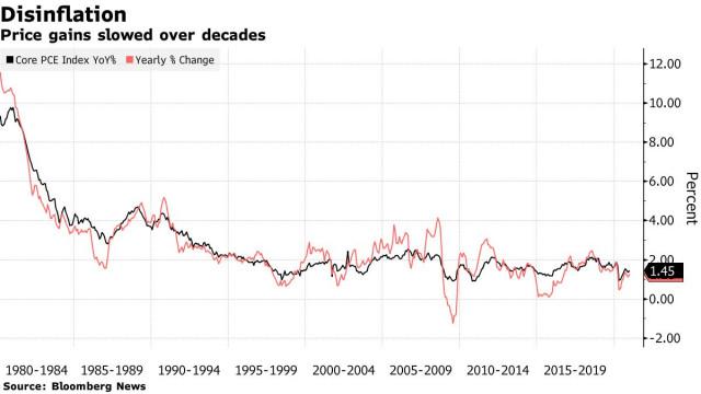 EUR / USD: AS mengatasi EU dari segi pertumbuhan ekonomi. Walaupun begitu, euro masih mempunyai peluang untuk mencapai tahap tertinggi sepanjang masa.