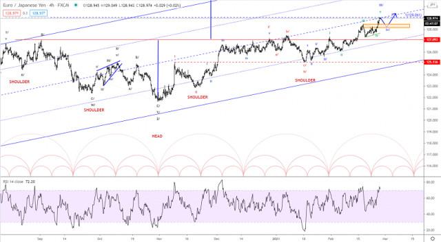 Elliott wave analysis of EUR/JPY for February 25, 2021