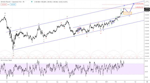 Elliott wave analysis of GBP/JPY for February 25, 2021