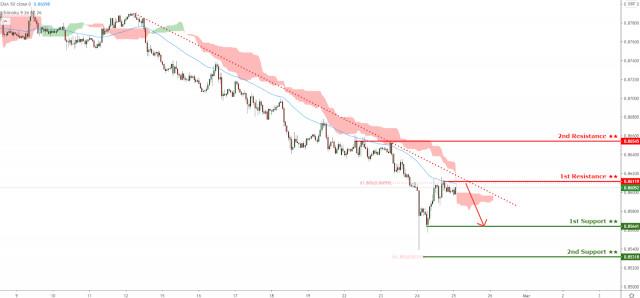 EURGBP holding below descending trendline support! More downside!