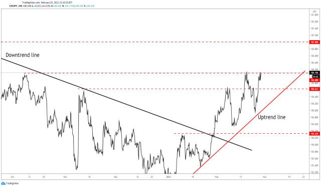 USD/JPY Upside Signal!