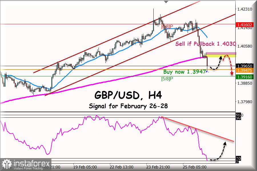 Isyarat Dagangan pasangan GBP/USD untuk 26 - 28 Februari 2021: Beli di atas 1.3950