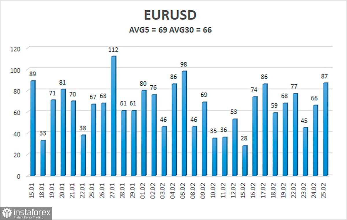 Gambaran keseluruhan pasangan mata wang EUR/USD. 26 Februari. Dolar AS meneruskan penurunannya. Kongres sedang bersedia untuk membuat pilihan.