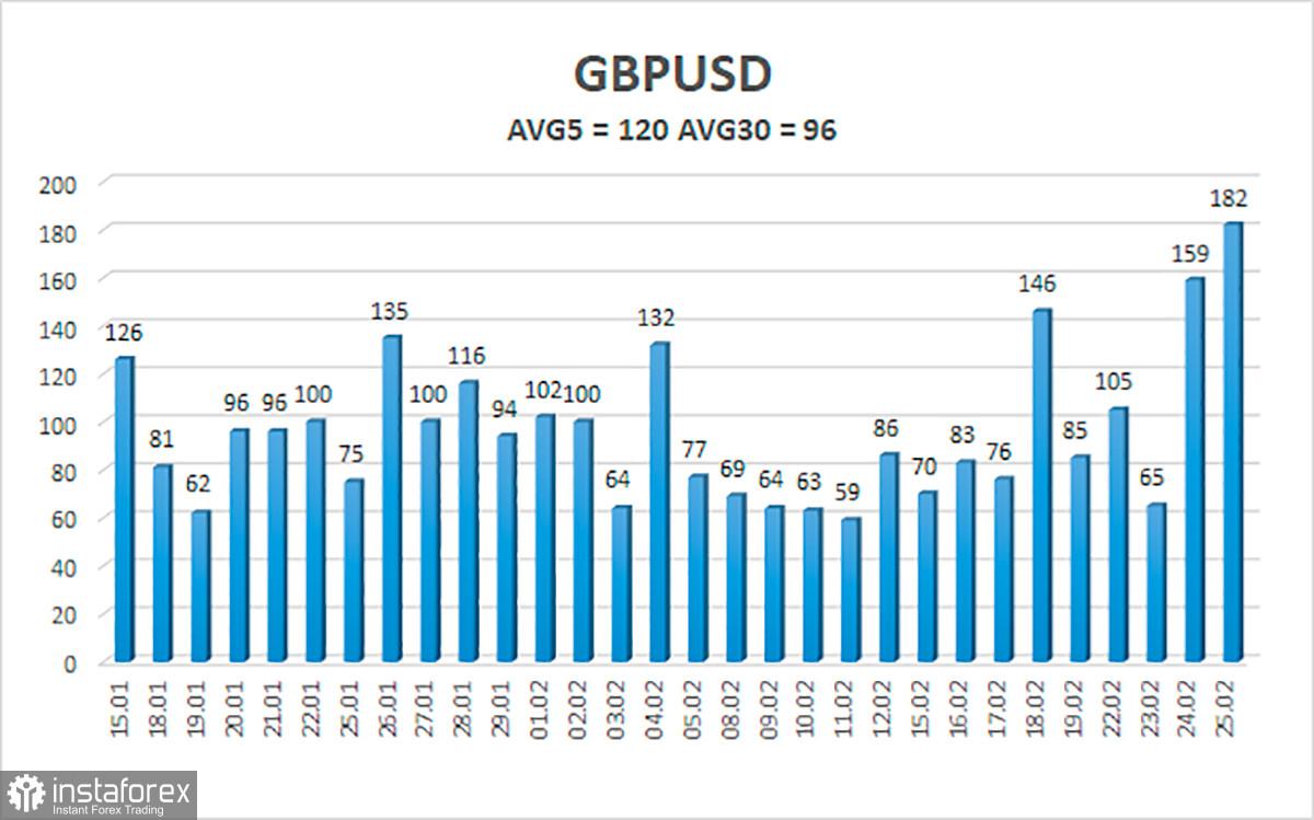 Sekilas tentang pasangan GBP/USD. 26 Februari. Utang Inggris meningkat, para trader menunggu rancangan anggaran dari Rishi Sunak.