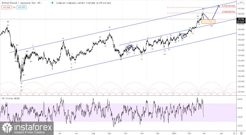 Elliott wave analysis of GBP/JPY for February 26, 2021