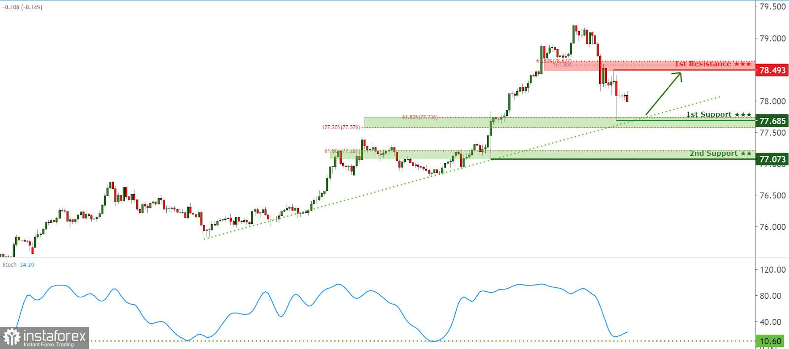 Tỷ giá NZD/JPY đang đối mặt với áp lực tăng giá, tiềm năng tăng hơn nữa!
