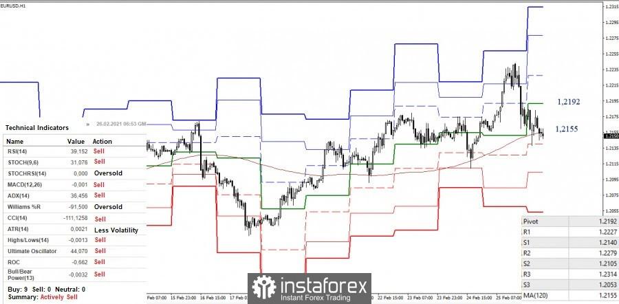 Cadangan analisis teknikal untuk pasangan mata wang EUR/USD dan GBP/USD pada 26 Februari