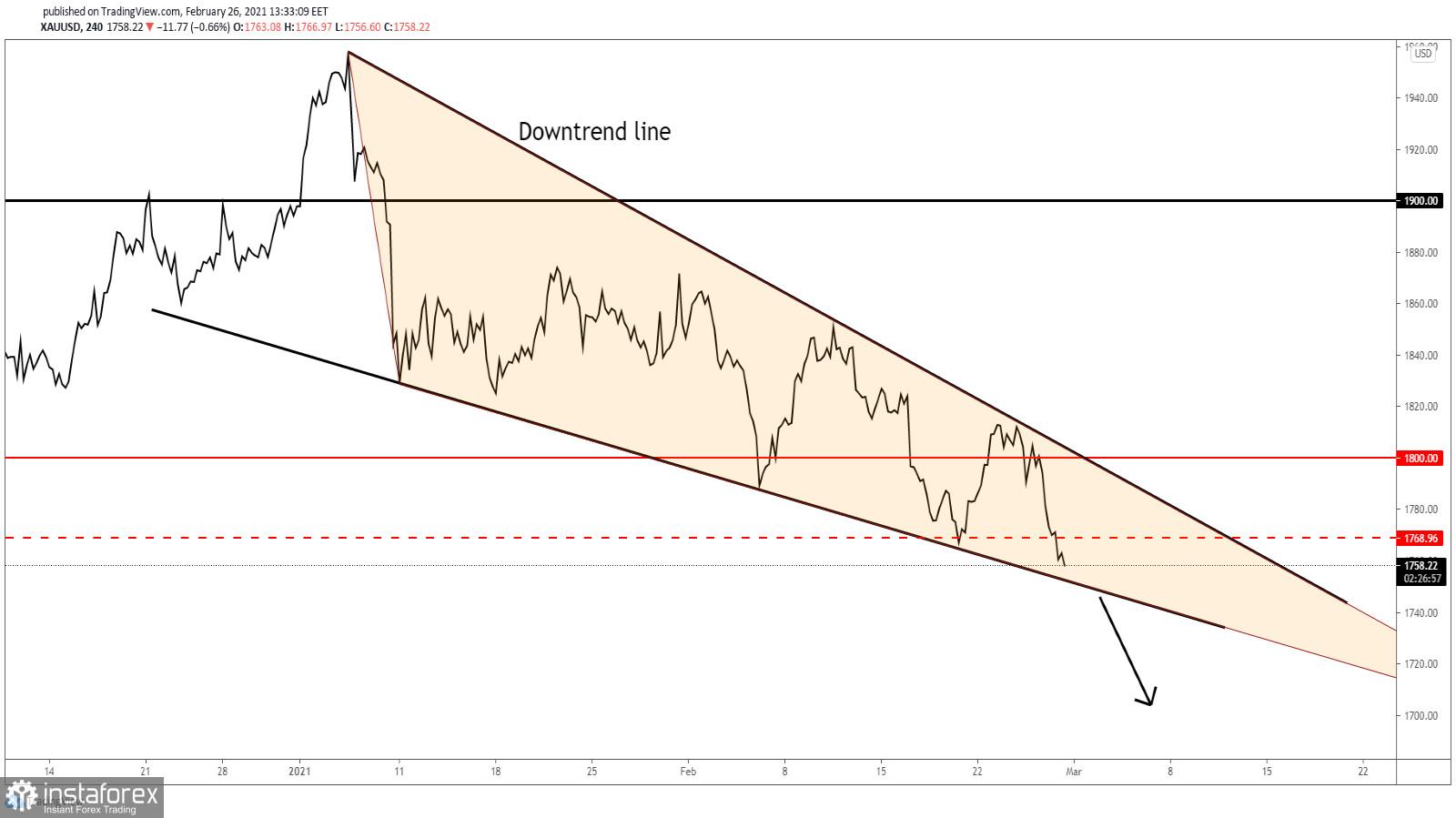 Gold Under Massive Selling Pressure!