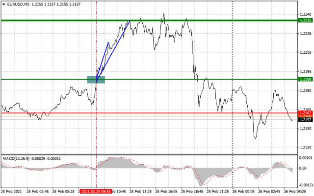 Analisis dan rekomendasi trading untuk pasangan EUR/USD dan GBP/USD pada 26 Februari