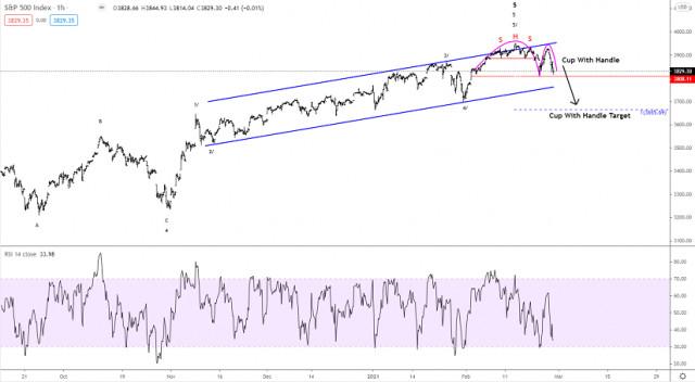 Технически анализ на S&P 500 за 26 февруари 2020 г.