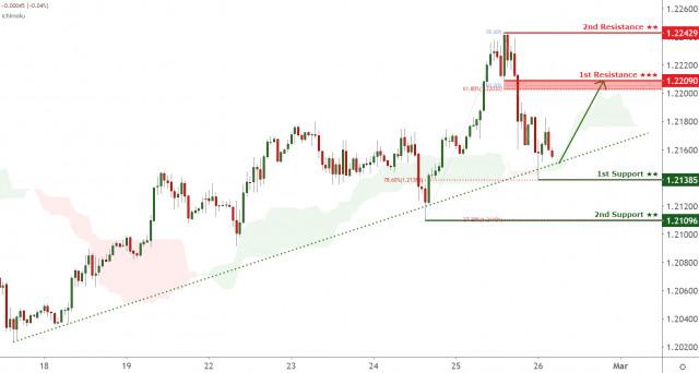 EURUSD approaching pivot, potential for a bounce!