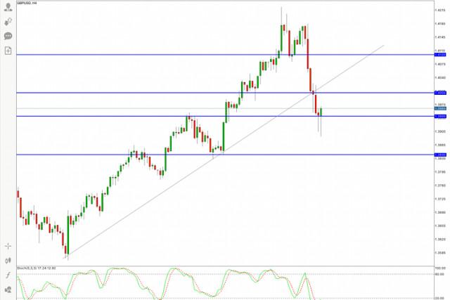 GBP/USD Hot Forecast for 26 February, 2021