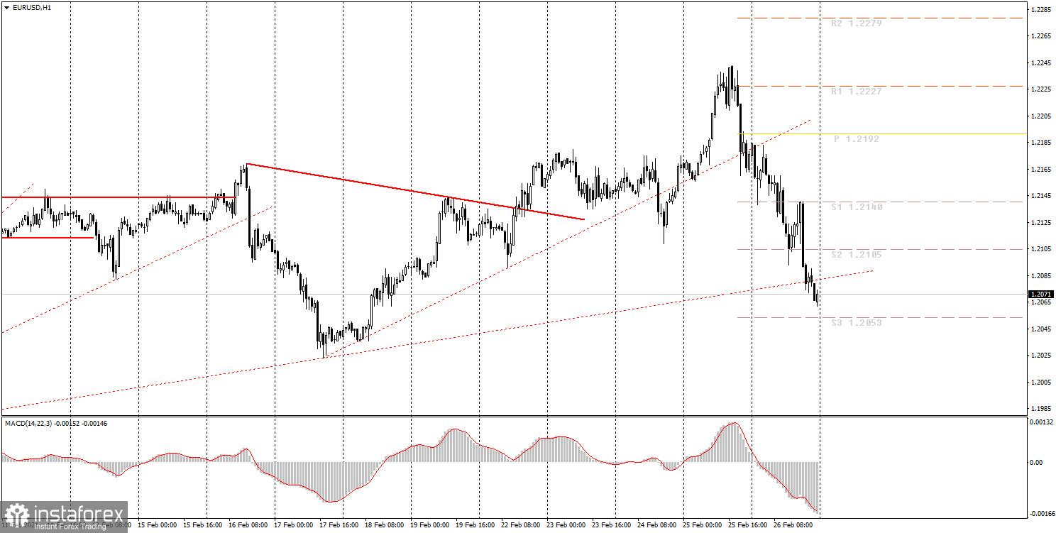 面向初学者的分析和交易信号。03月01日如何交易欧元/美元货币对? 周五的分析。为周一做准备。