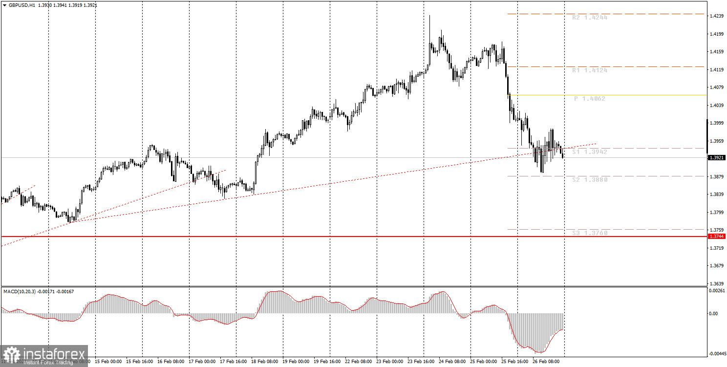 面向初学者的分析和交易信号。03月01日如何交易英镑/美元货币对? 周五的分析。为周一做准备。