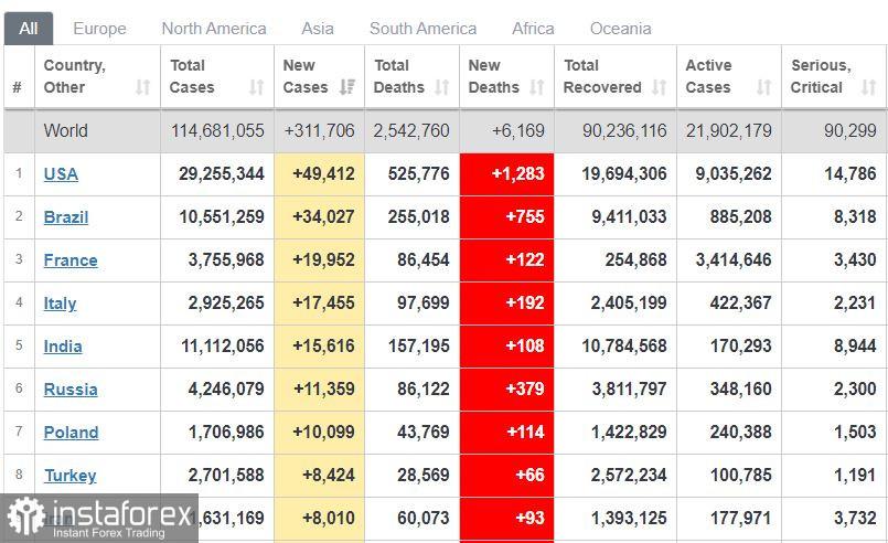 Rancangan perdagangan EUR / USD pada 1 Mac. Euro menurun menjelang data AS.