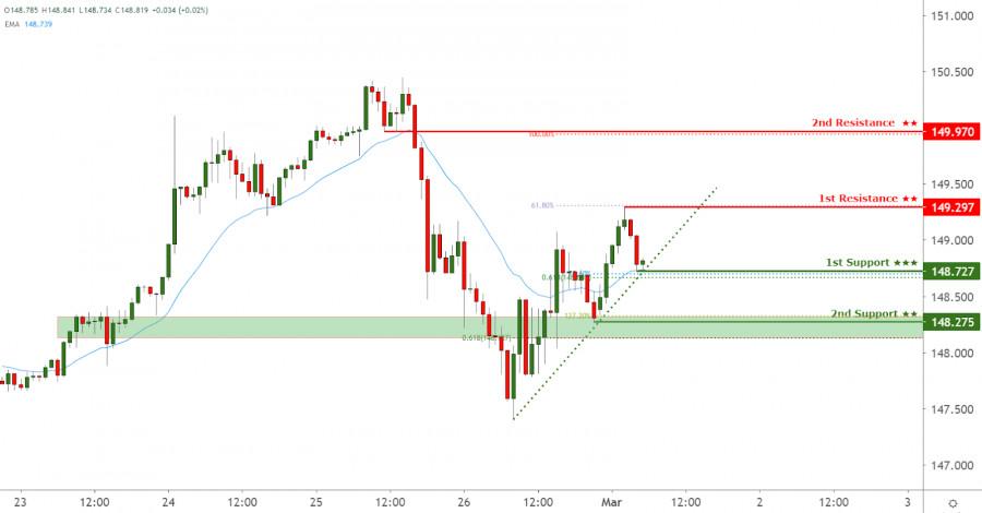 GBPJPY facing bullish pressure, potential for further upside