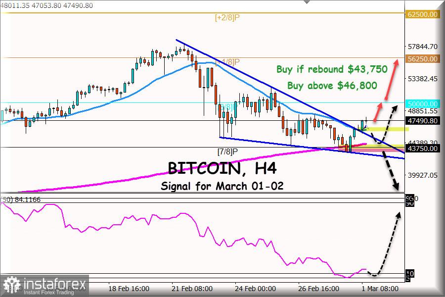 a bitcoin kereskedési lépései)