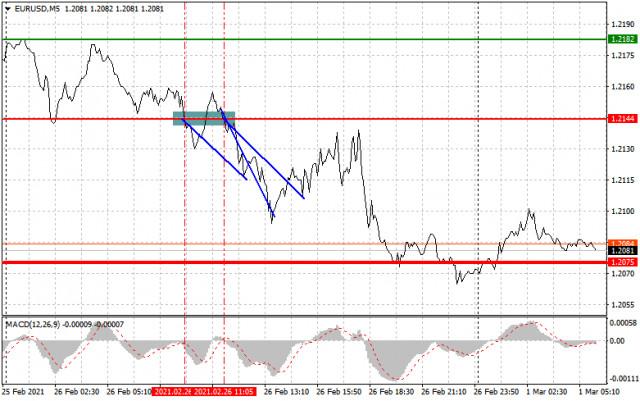 Analisis dan rekomendasi trading untuk EUR/USD dan GBP/USD pada 1 Maret