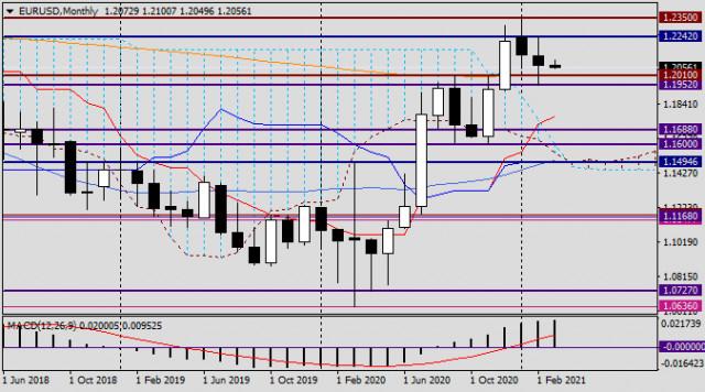 Analisis EUR / USD, 1 Mac 2021