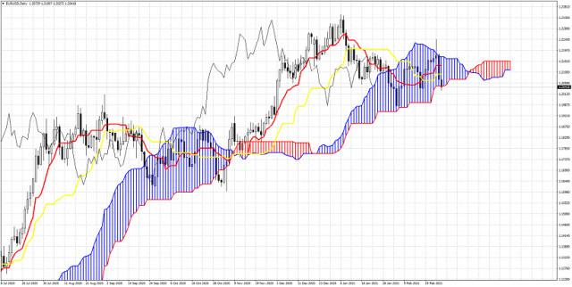 Ichimoku cloud indicator Daily analysis of EURUSD