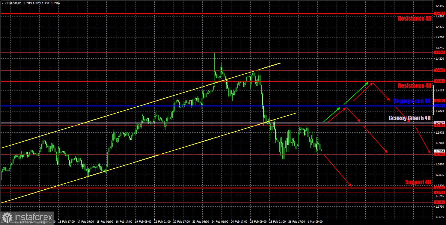 Прогноз и торговые сигналы по паре GBP/USD на 2 марта. Отчет COT Commitment of Traders. Анализ сделок понедельника. Рекомендации на вторник