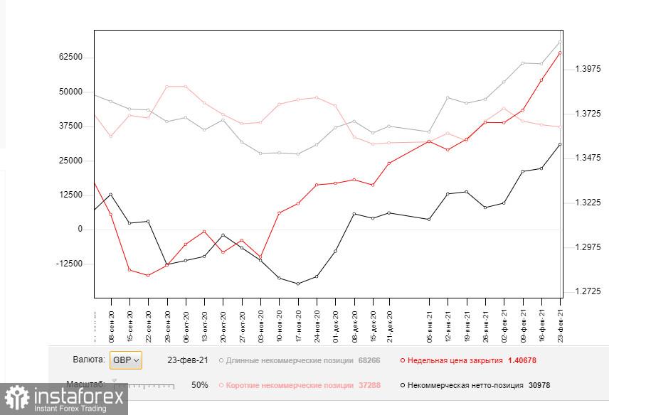 GBP/USD: план на европейскую сессию 2 марта. Commitment of Traders COT отчеты (разбор вчерашних сделок). Давление на фунт сохранилось. Следующая цель – 1.3940