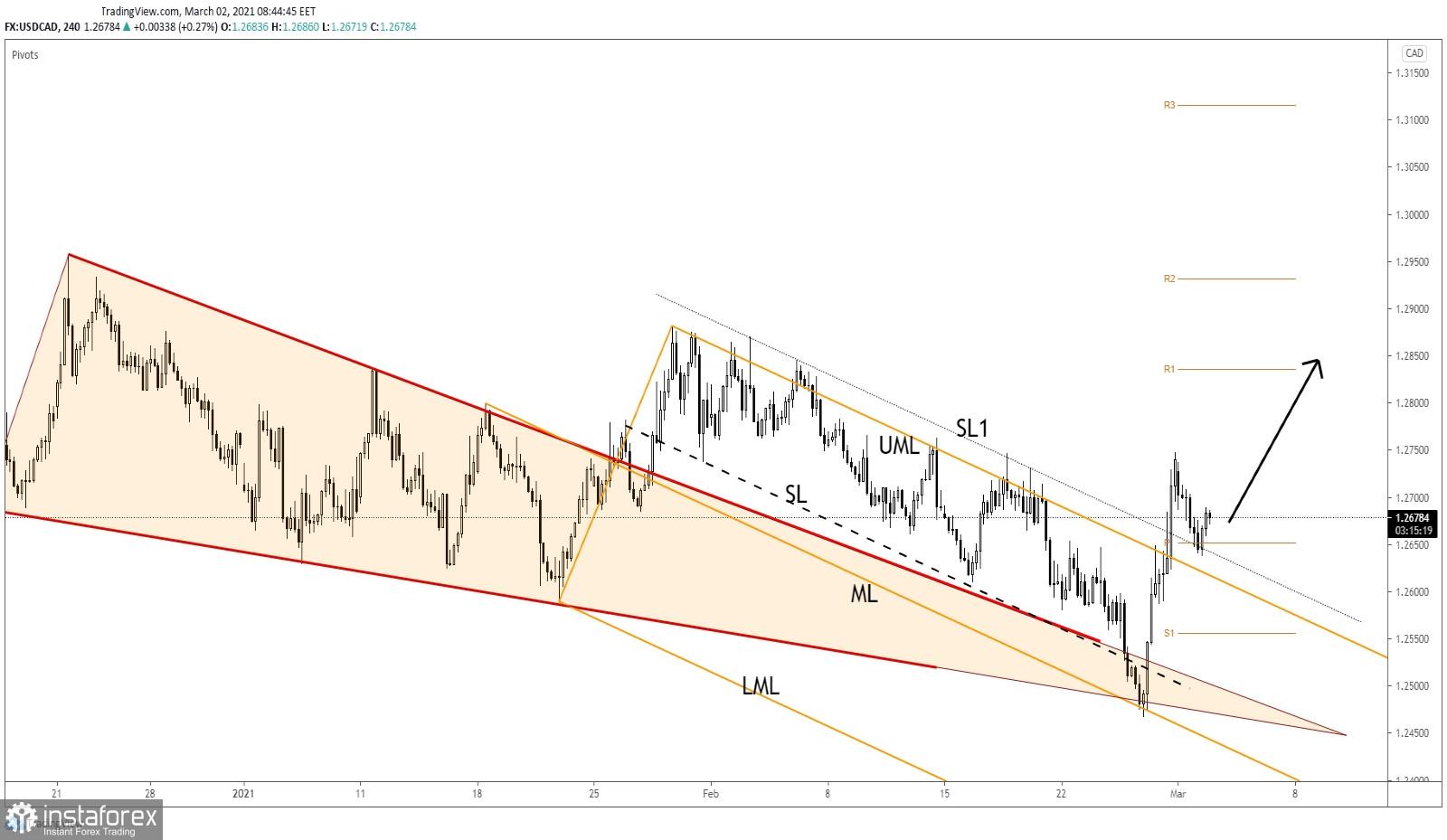 USD/CAD Fresh Momentum Develops!