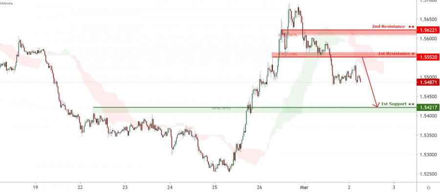 EURAUD is facing bearish pressure, potential for further drop!