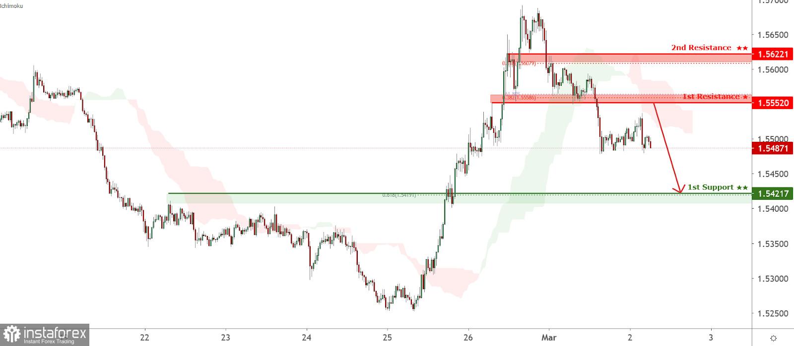 Pasangan mata wang EUR/AUD menghadapi tekanan menurun, pergerakan berpotensi untuk penurunan selanjutnya!