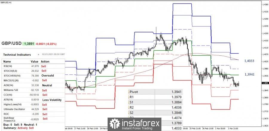2 de marzo: Análisis técnico y recomendaciones de negociación para el EUR/USD y GBP/USD
