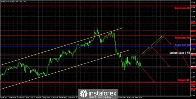 Dự báo và tín hiệu giao dịch cho GBP / USD vào ngày 2 tháng 3. Báo cáo COT. Phân tích của thứ Hai. Các đề xuất cho...