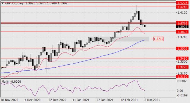 Pronóstico del GBP/USD para el 2 de marzo de 2021