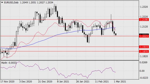 Pronóstico del EUR/USD para el 2 de marzo de 2021