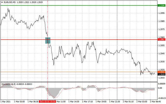 Analisis dan rekomendasi trading untuk EUR/USD dan GBP/USD pada 2 Maret