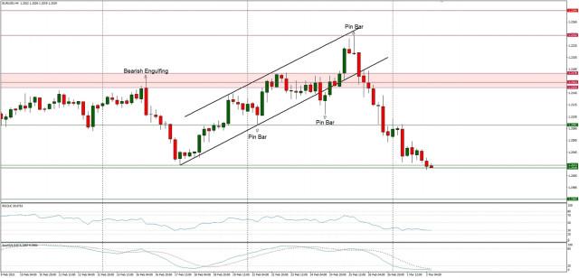 Analisis Teknikal EUR/USD untuk tanggal 2 Maret 2021