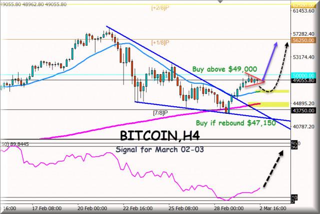 Señal de negociación del bitcoin BTC/USD para el 2 y 3 de marzo de 2021: Compre por encima de $49,000