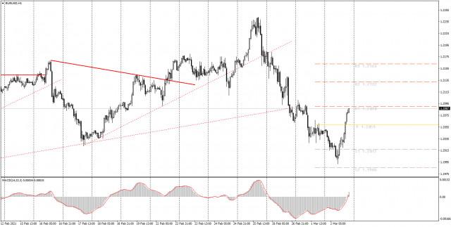 Аналитика и торговые сигналы для начинающих. Как торговать валютную пару EUR/USD 3 марта? Анализ сделок вторника. Подготовка к торгам в среду
