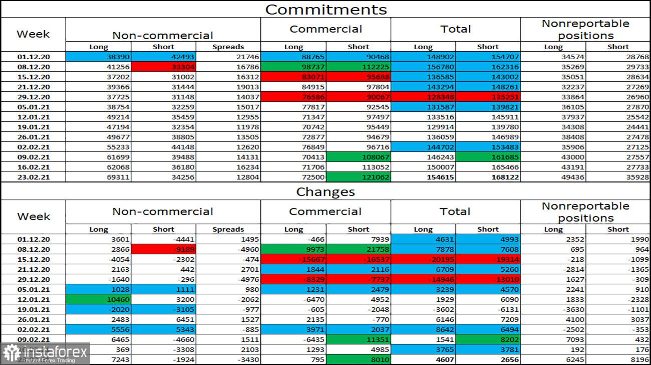 Analisis pasangan mata wang GBP / USD untuk 3 Mac. Laporan COT. Kenaikan harga mengharapkan dorongan baru untuk kesinambungan pembelian GBP