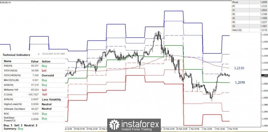 Análisis técnico y recomendaciones del EUR/USD y GBP/USD para el 3 de marzo
