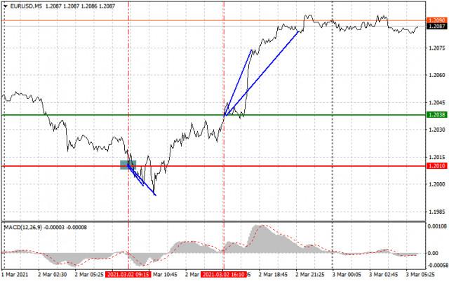 Analisis dan rekomendasi trading untuk EUR/USD dan GBP/USD pada 3 Maret