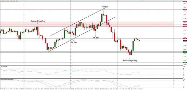 Analisis Teknikal EUR/USD untuk tanggal 3 Maret 2021