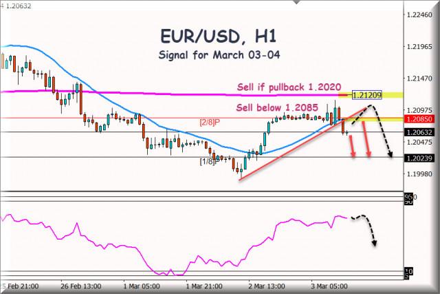 Señal de negociación del EUR/USD para el 3 - 4 de marzo de 2021: venda por debajo de 1,2085