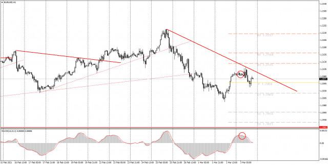 Аналитика и торговые сигналы для начинающих. Как торговать валютную пару EUR/USD 4 марта? Анализ сделок среды. Подготовка к торгам в четверг
