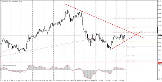 面向初学者的分析和交易信号。03月04日如何交易英镑/美元货币对? 周三的分析。为周四做准备。