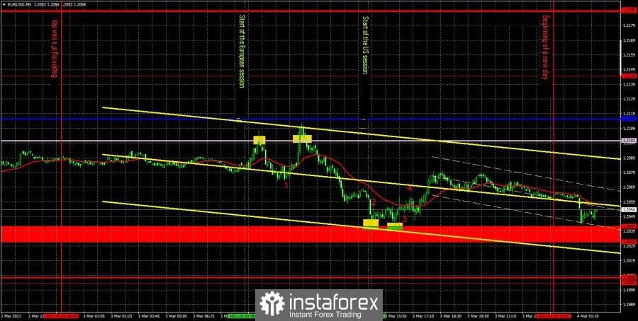 Prakiraan dan sinyal trading untuk EUR/USD pada 4 Maret. Laporan COT. Analisis rinci rekomendasi kemarin dan pergerakan pasangan selama sehari