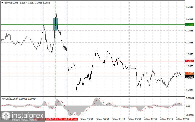 Analisis dan rekomendasi trading untuk EUR/USD dan GBP/USD pada 4 Maret