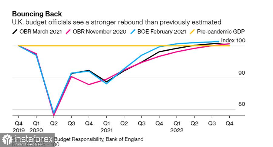 Inggris akan meningkatkan stimulus fiskal dan bantuan ekonomi. Sementara itu, Euro dan Pound terus turun karena meningkatnya imbal hasil obligasi AS.