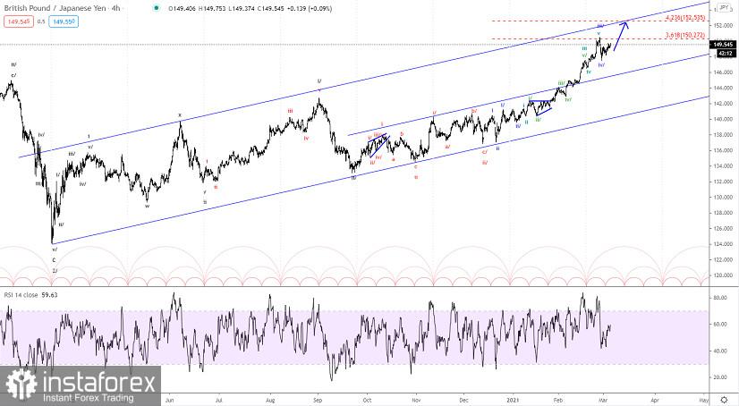 Analisis wave Elliott GBP/JPY untuk 4 Maret 2021