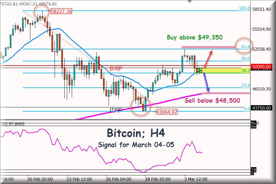 Trading Signal for BITCOIN for March 04 - 05, 2021: Kel Level ,000- Fibonacci Analysis