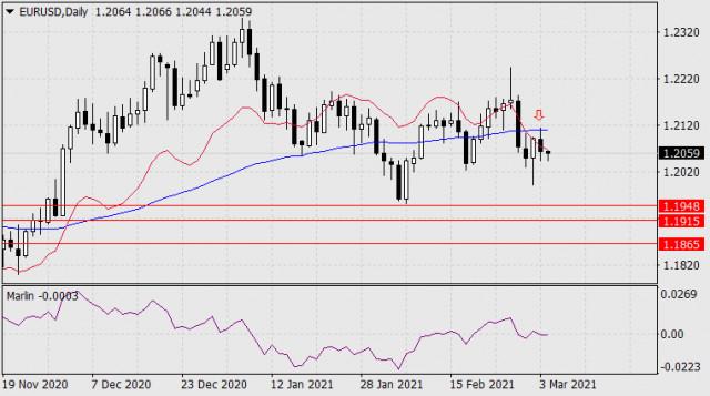 Pronóstico del EUR/USD para el 4 de marzo de 2021